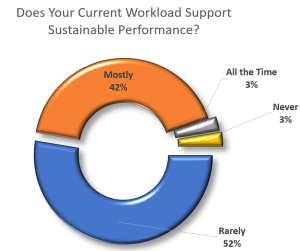 Does current workload support performance