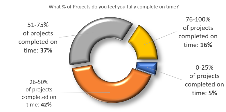 Percentage projects fully complete on time